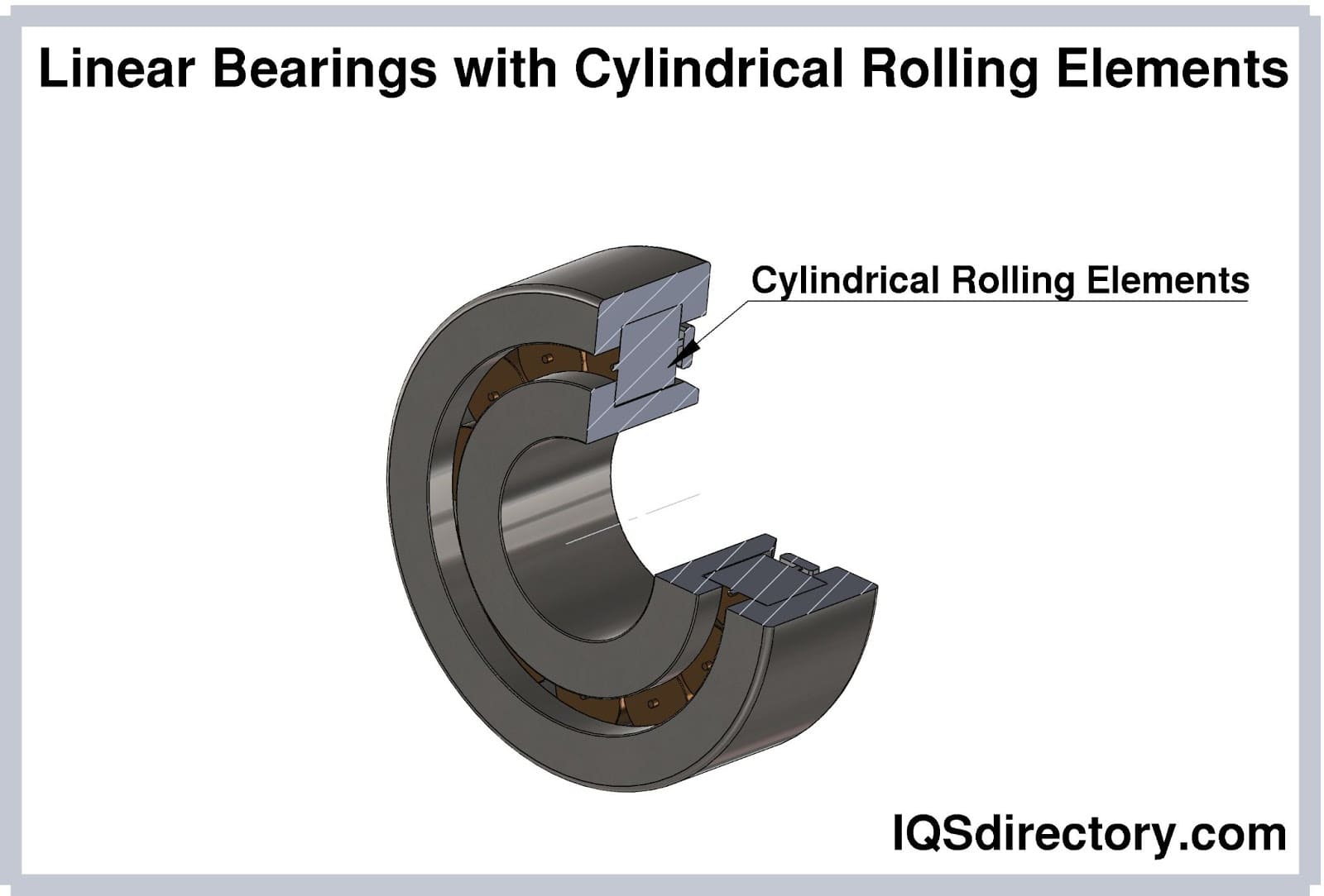Linear Bearings with Cylindrical Rolling Elements