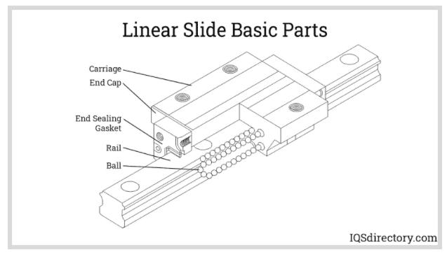 Linear Slide Basic Parts