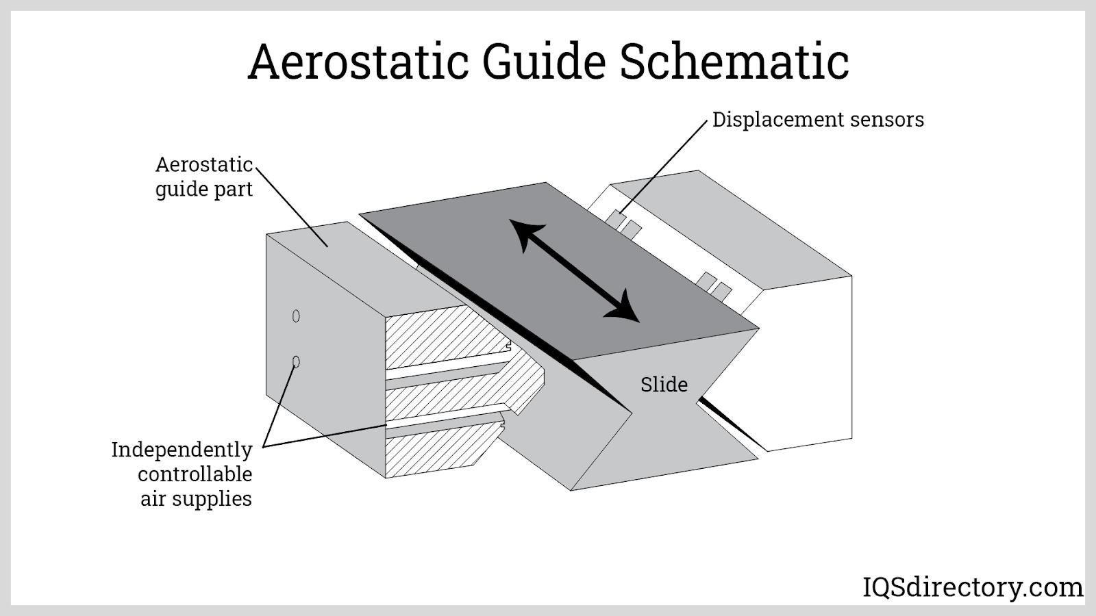 Aerostatic Guide Schematic