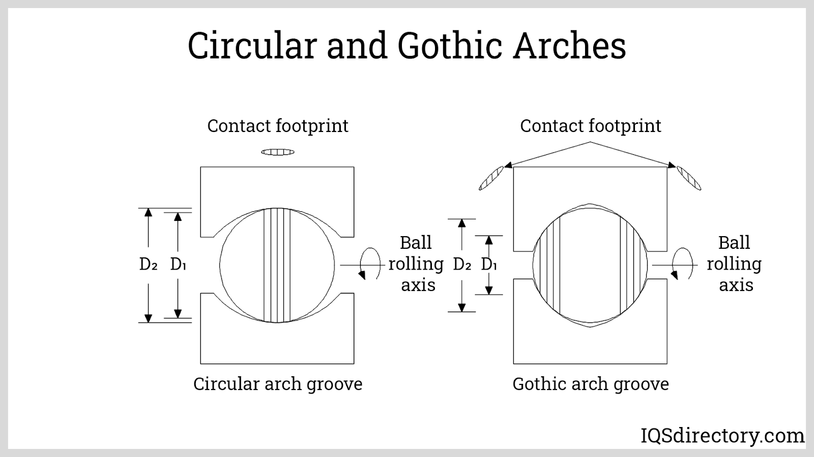 Circular and Gothic Arches