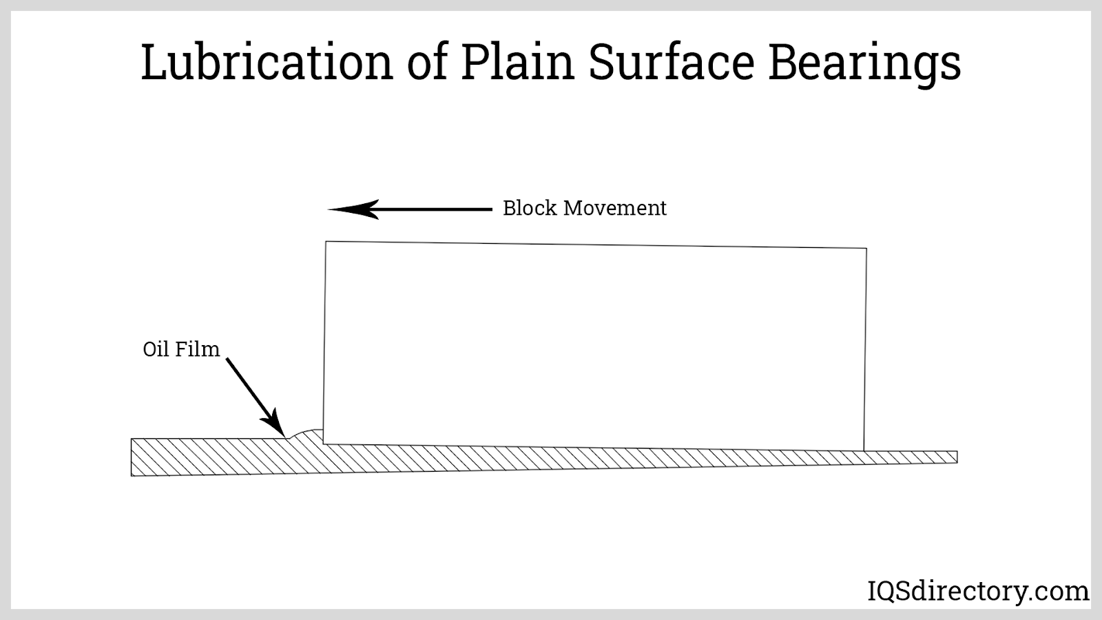 Lubrication of Plain Surface Bearings