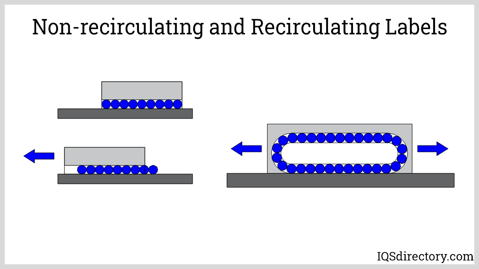 Non-recirculating and Recirculating Labels