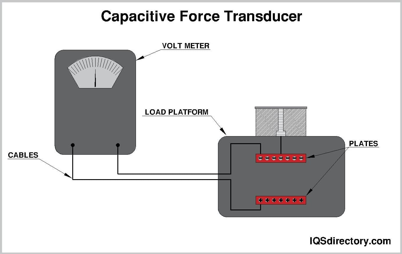 Capacitive Force Transducer