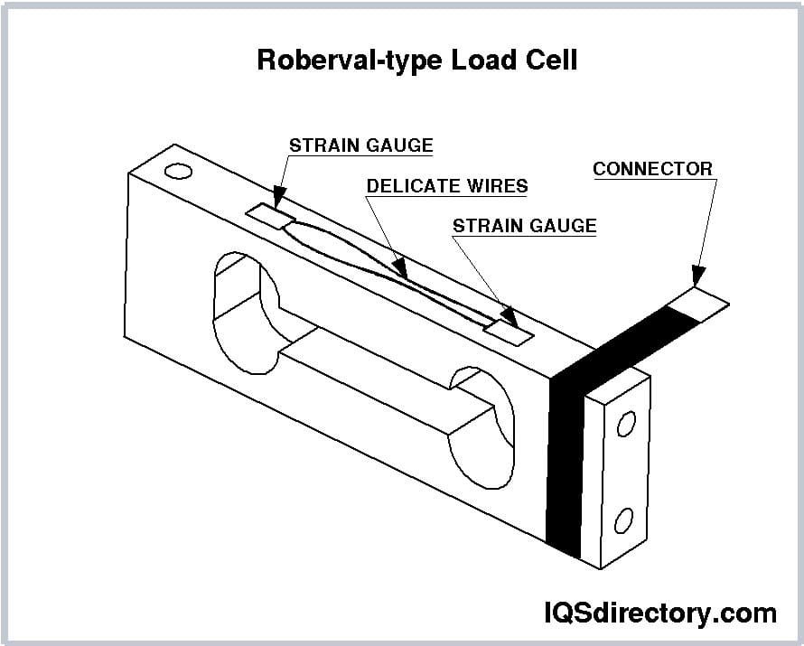 Roberval-type Load Cell