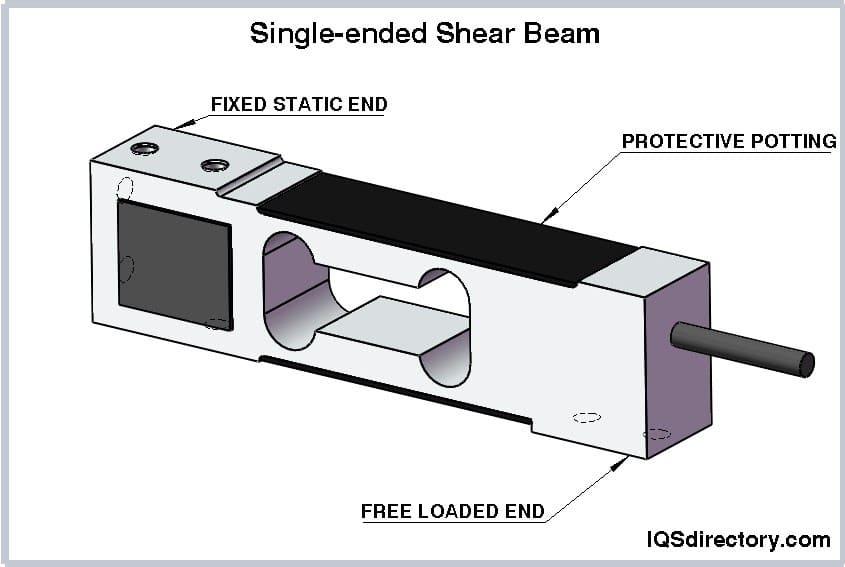 Single-ended Shear Beam