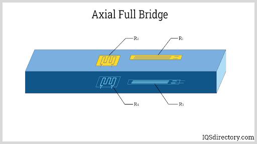Axial Full Bridge