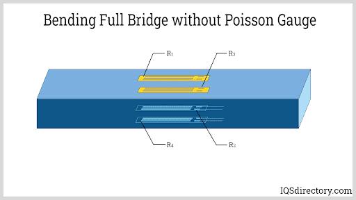 Bending Full Bridge without Poisson Gauge