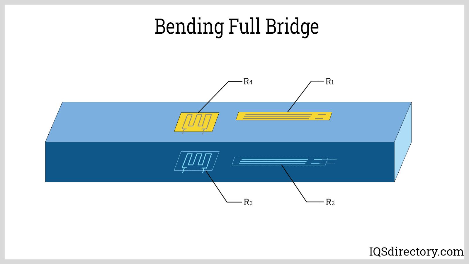 Bending Full Bridge