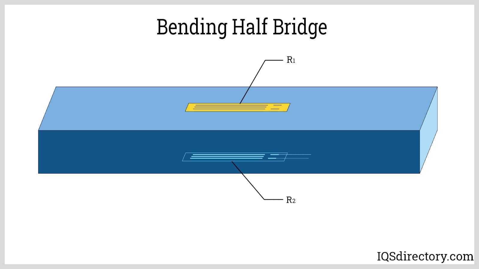 Bending Half Bridge