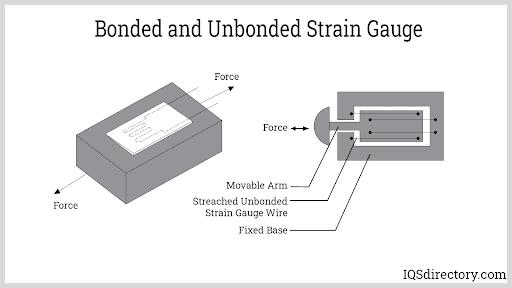 Bonded and Unbonded Strain Gauge