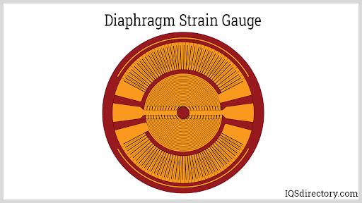 Diaphragm Strain Gauge