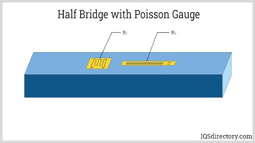 Half Bridge with Poisson Gauge