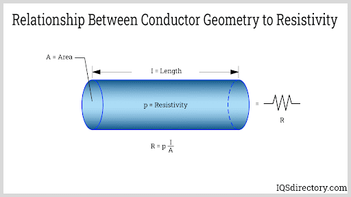 Relationship Between Conductor Geometry to Resistivity