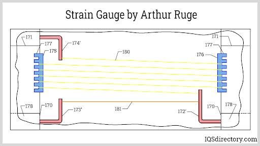 Strain Gauge by Arthur Ruge