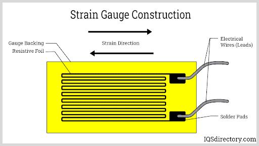 Strain Gauge Construction