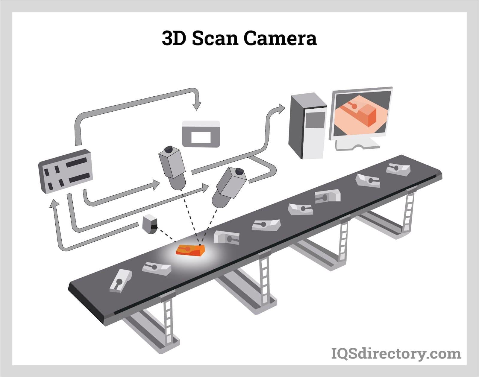 3D Scan Camera
