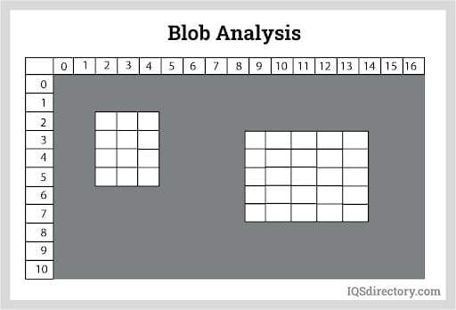 Blob Analysis