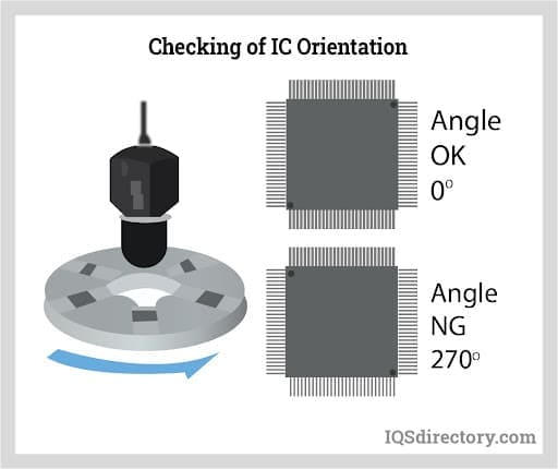 Checking of IC Orientation