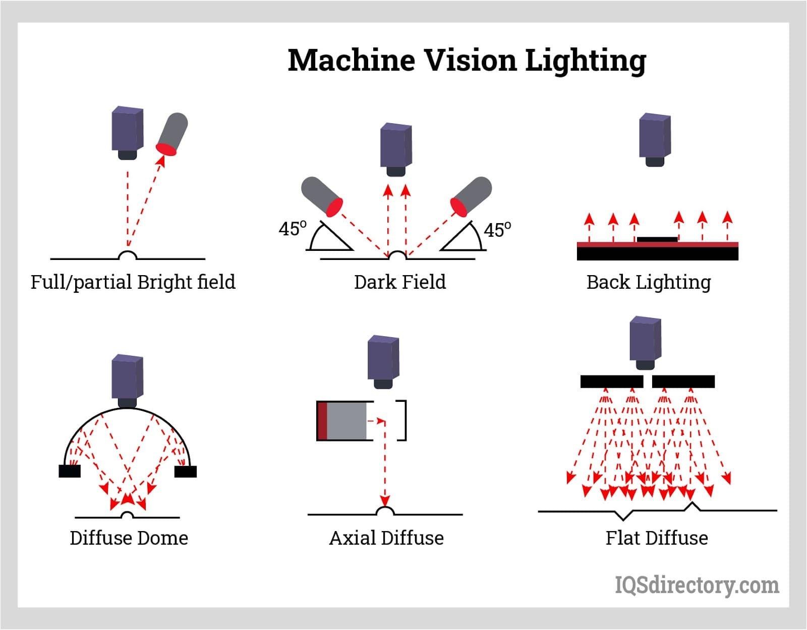 Machine Vision Lighting