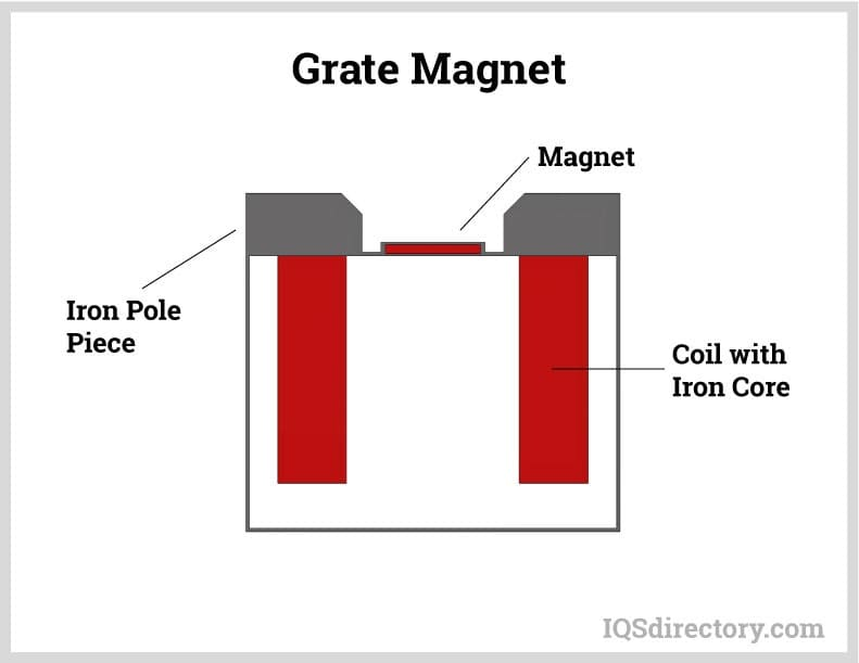 Grate Magnet