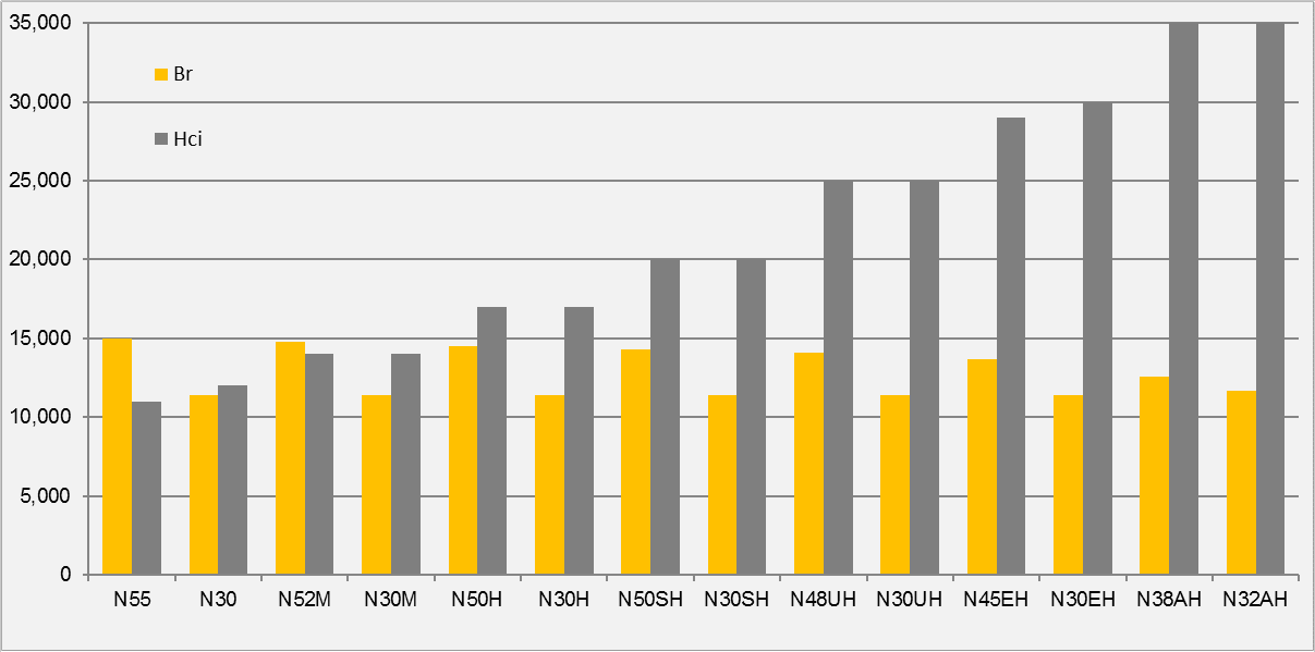 Comparison of Br and Hci Between NdFeB Grades