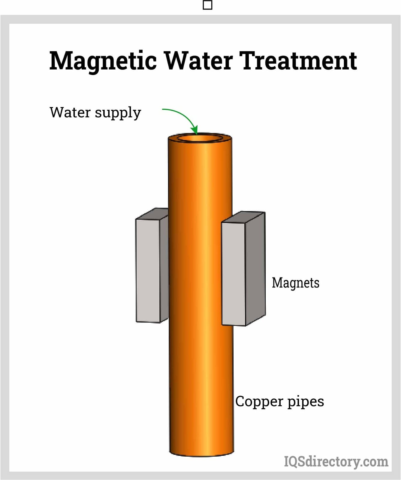 Magnetic Water Treatment