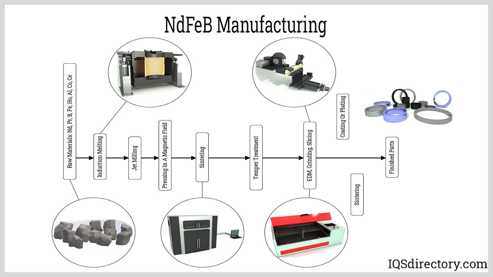 NdFeB Manufacturing