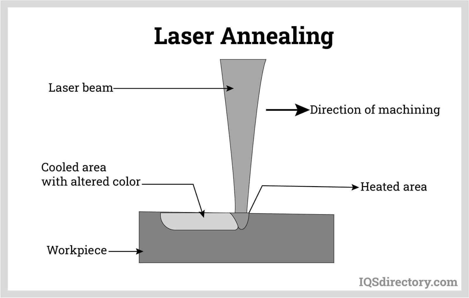 Laser Annealing