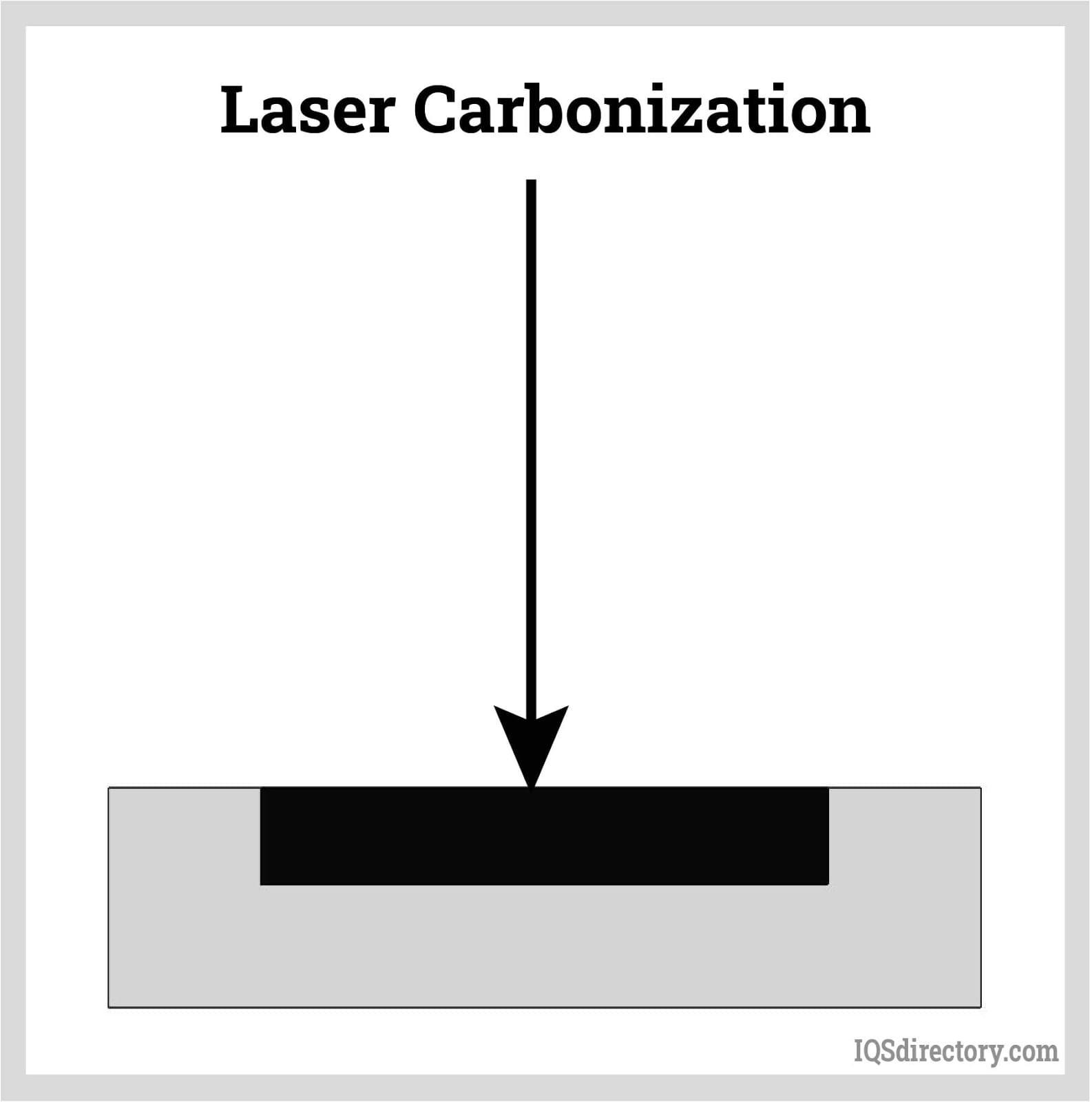 Laser Carbonization