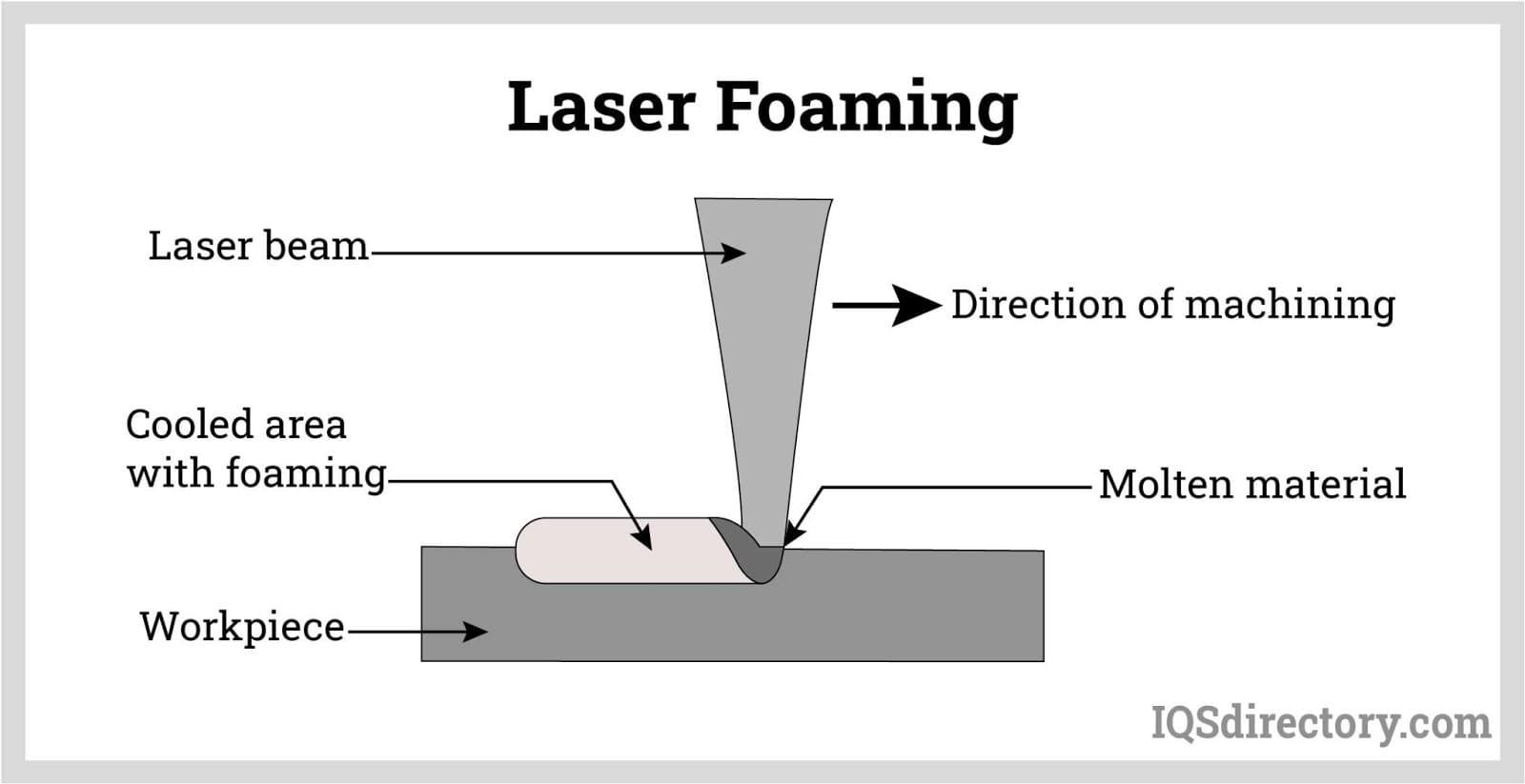 Laser Foaming