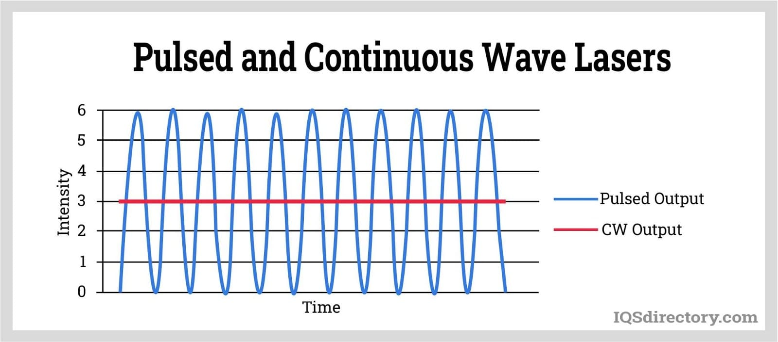 Pulsed and Continuous Wave Lasers