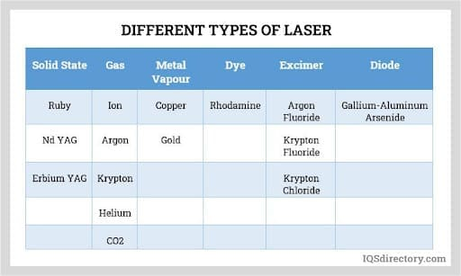 Different Types of Laser