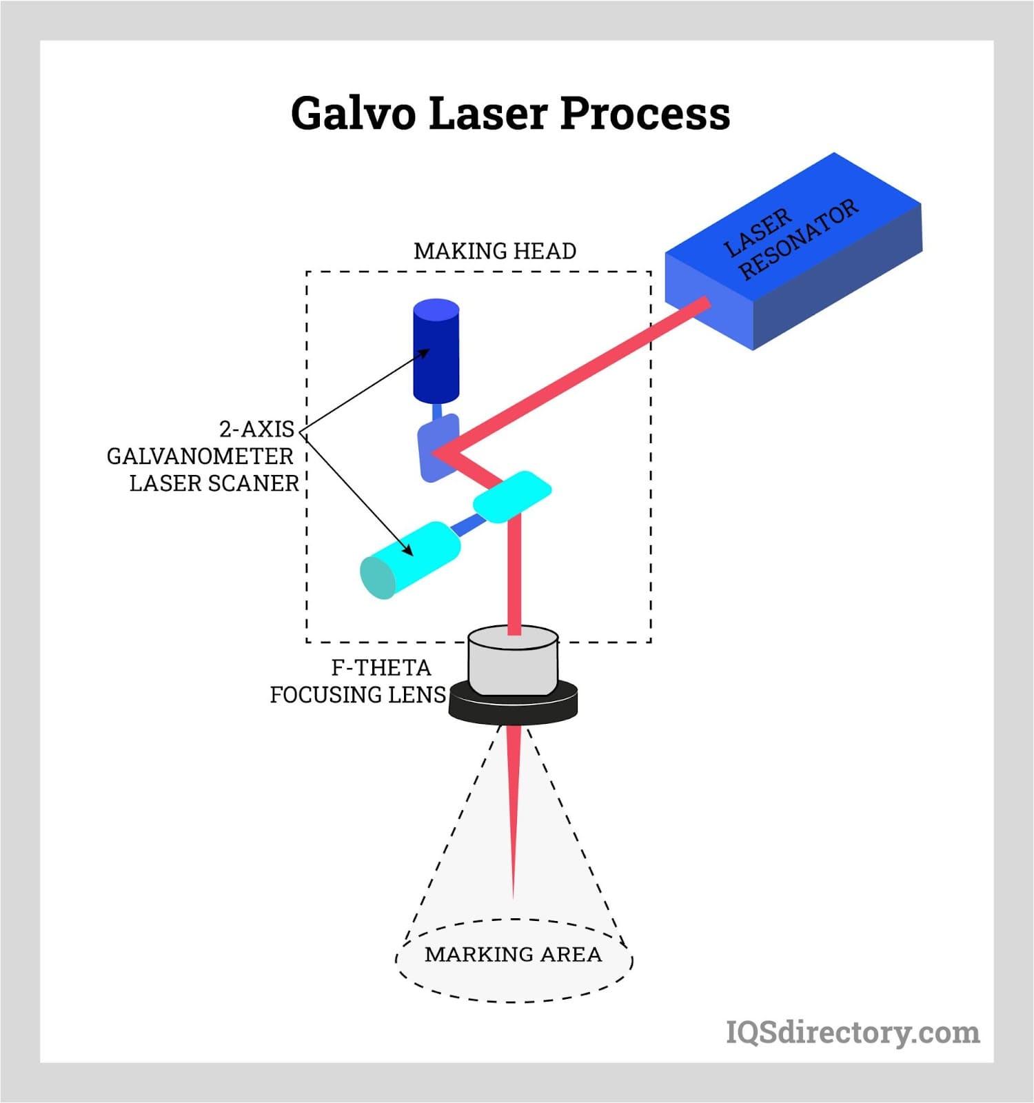 Galvo Laser Process