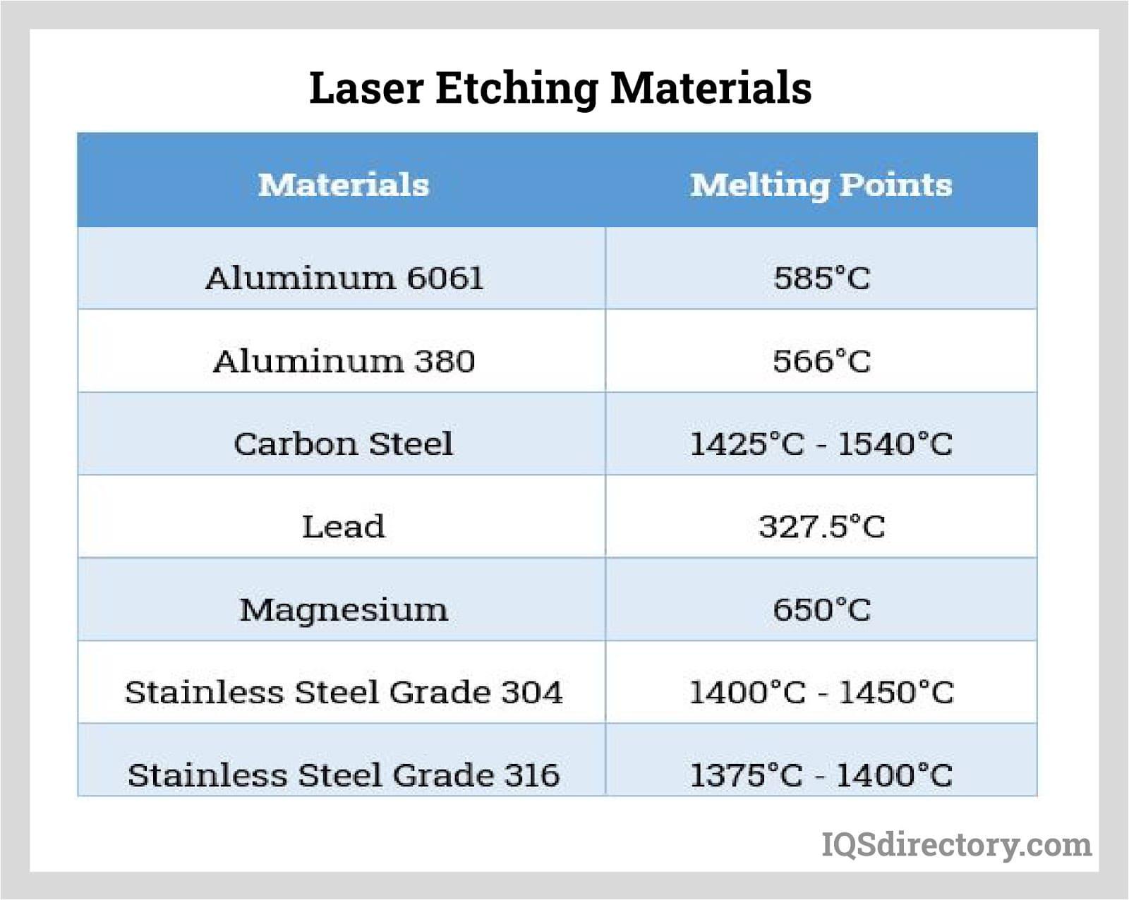 Laser Etching Materials