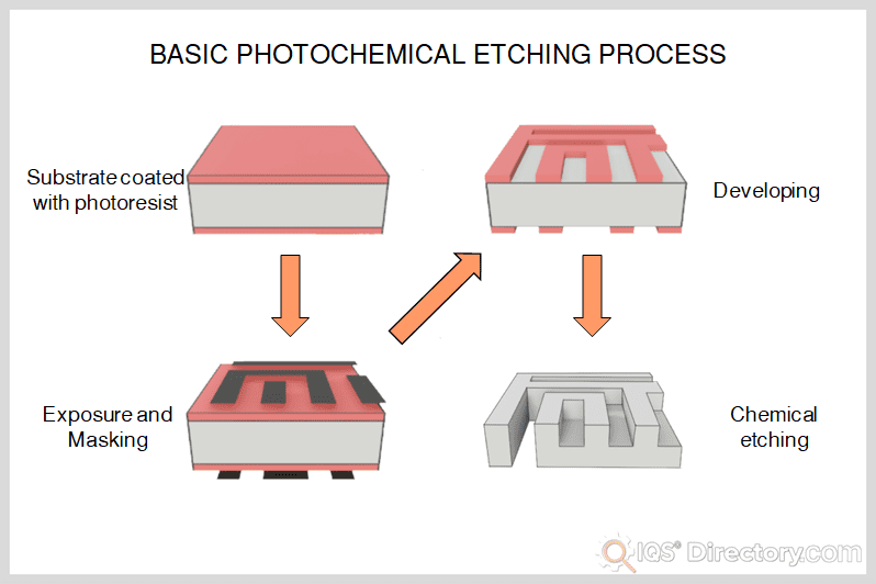 Basic Photochemical Etching Process
