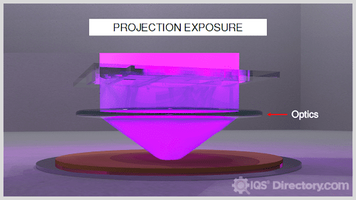 Projection Exposure