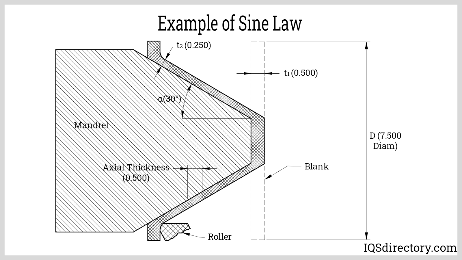 Example of Sine Law