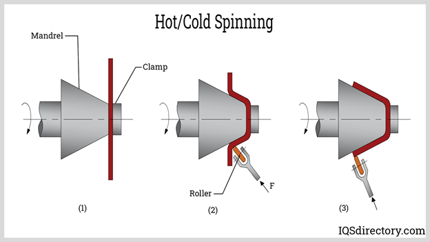 Hot/Cold Spinning
