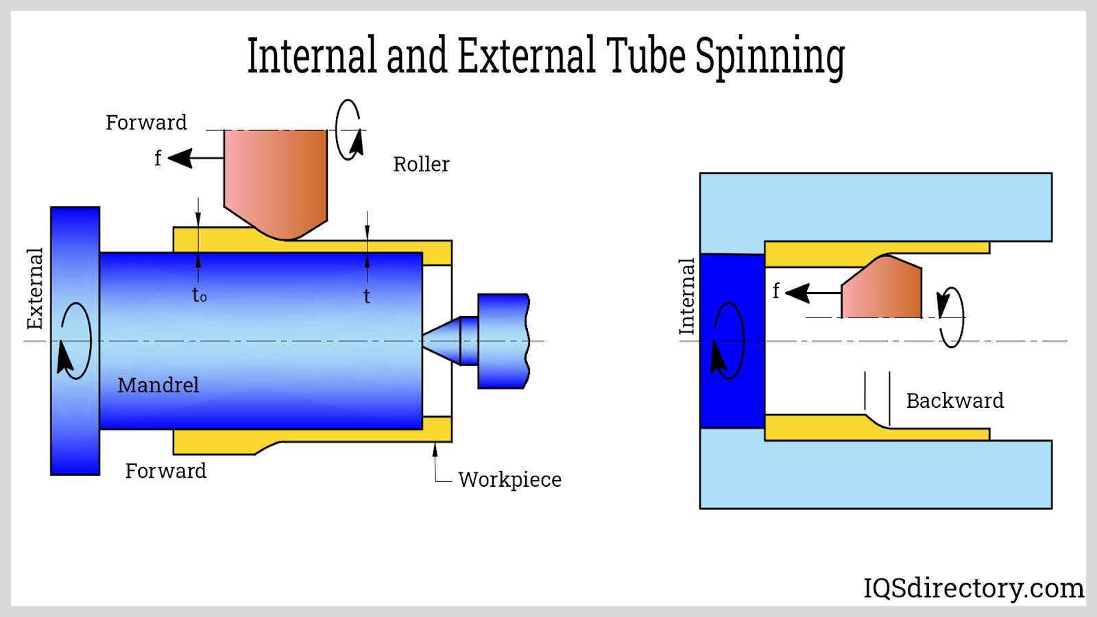 Internal and External Tube Spinning
