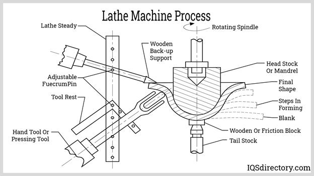 Lathe Machine Process