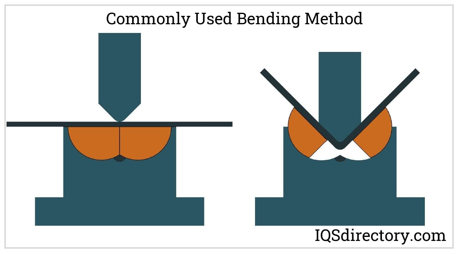 Commonly Used Bending Method