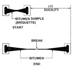 Ductility Test