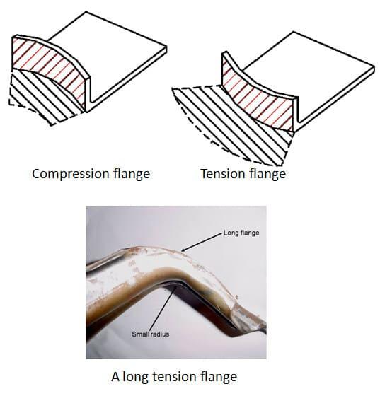 Compression flange, Tension flange, Long tension flange
