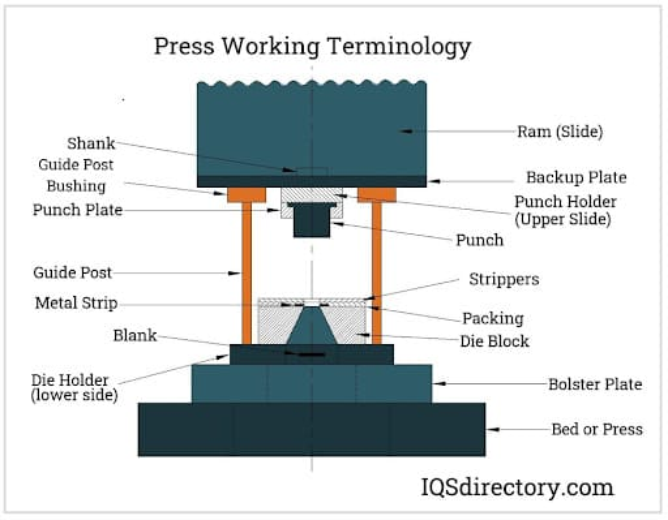 Press Working Terminology