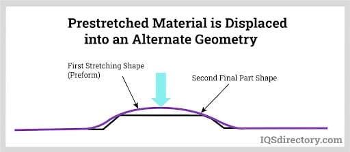 Prestretched Material is Displaced into an Alternate Geometry