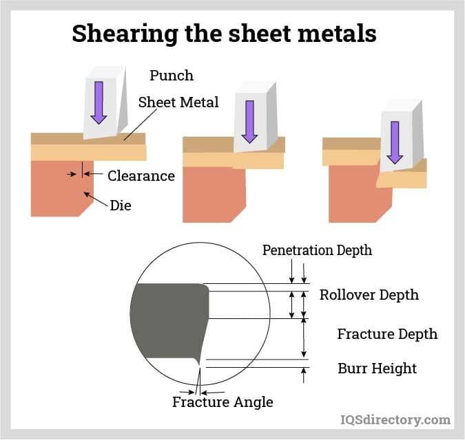 Shearing the sheet metals