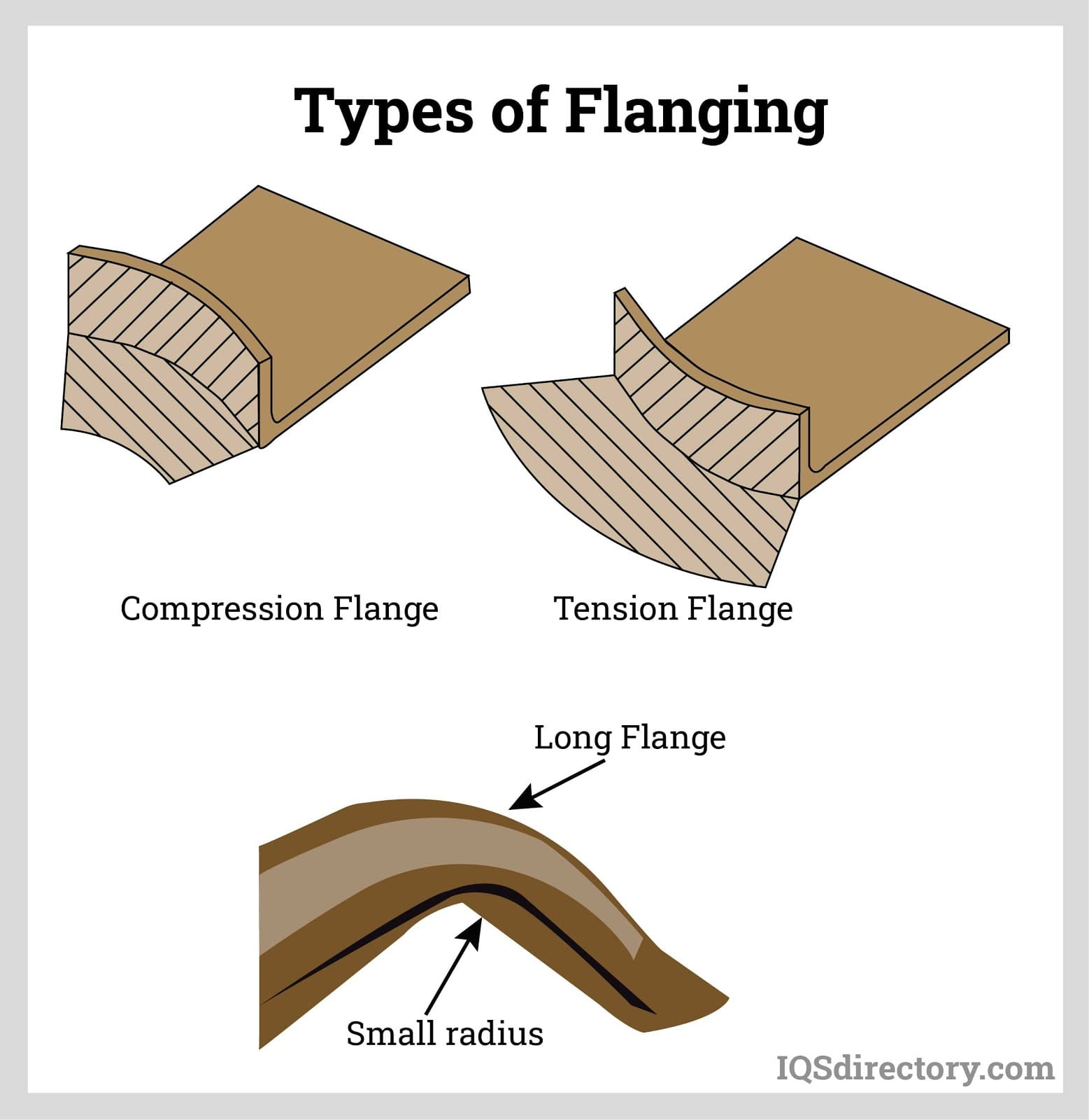 Types of Flanging