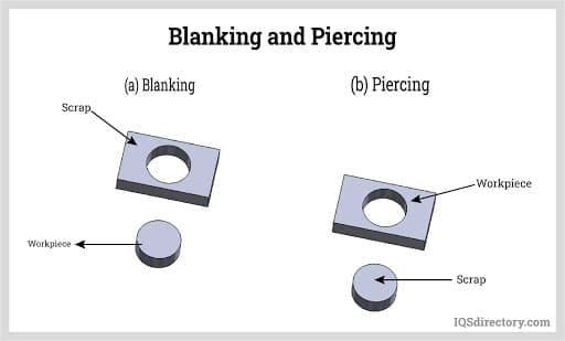 Blanking and Piercing