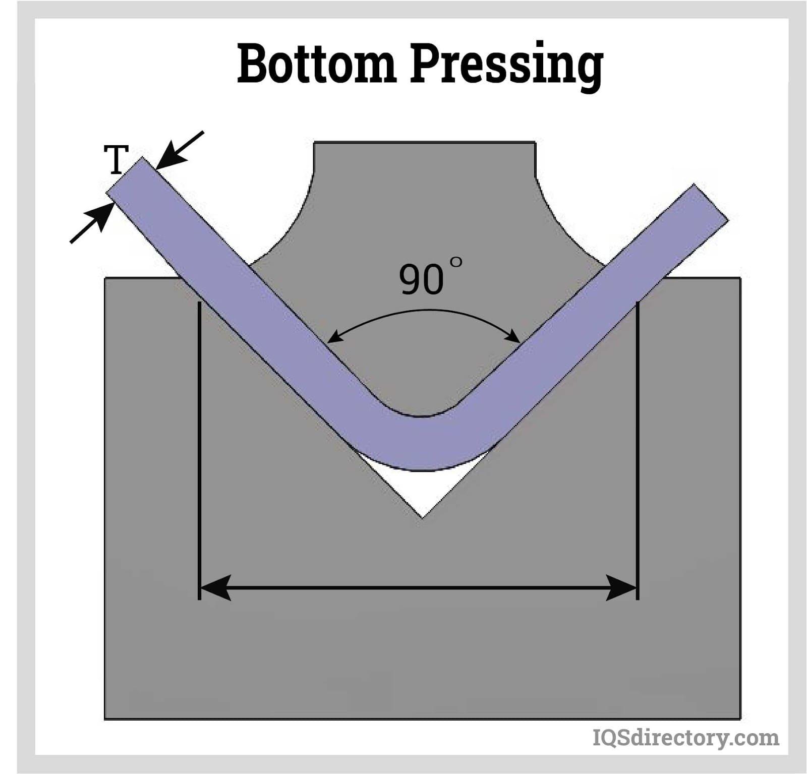 Bottom Pressing
