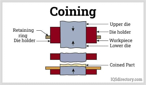 Coining2